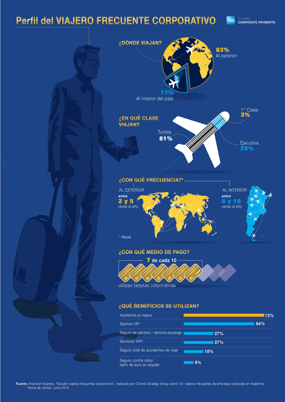 Airportnews Ezeiza Completo Informe Sobre Viajeros Frecuentes De American Express Global